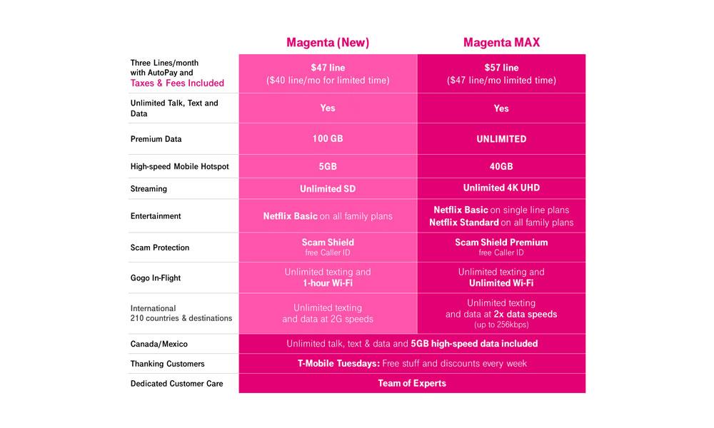T-Mobile Magenta Max plans