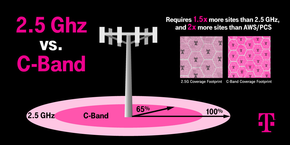 T Mobile 2.5GHz vs C band