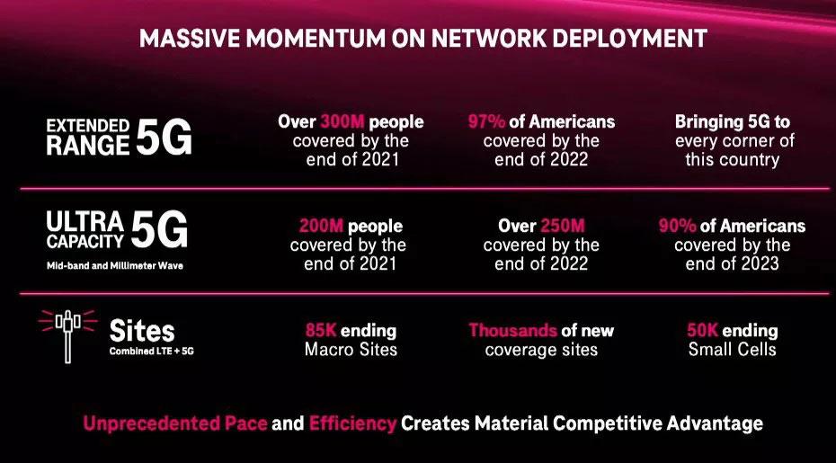 T Mobile 5G plans March 2021