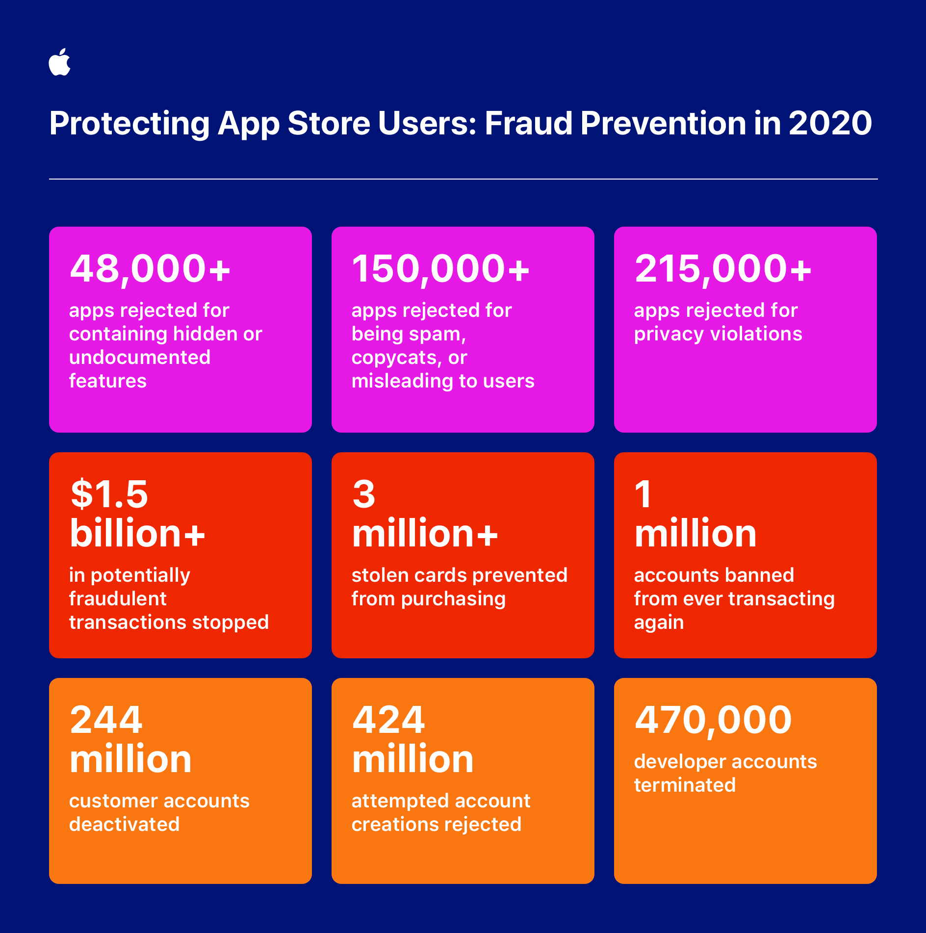 Apple around the clock global effort to keep App Store users safe infographic 050621